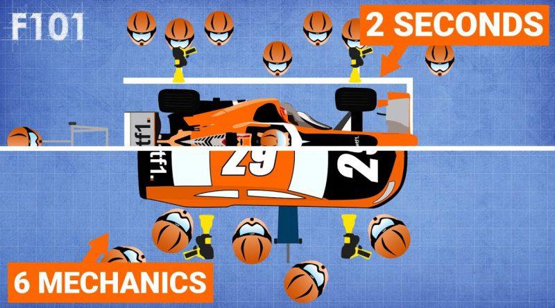 WTF1 Pitstop comparisons across Motorsports